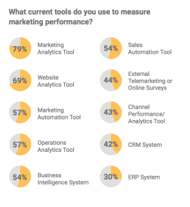 Conversionlogic marketing measurement tools