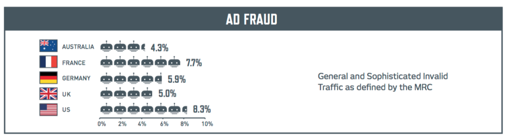 Integral Ad Science Ad Fraud Stats