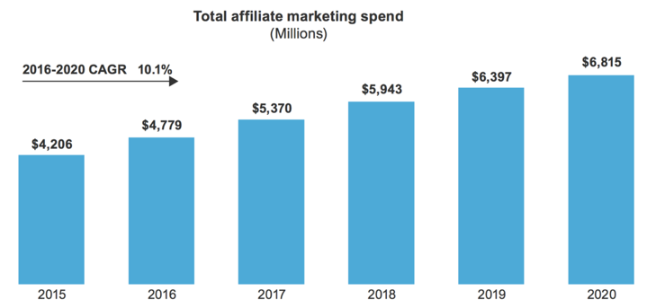 Affiliate-Marketing-Spend