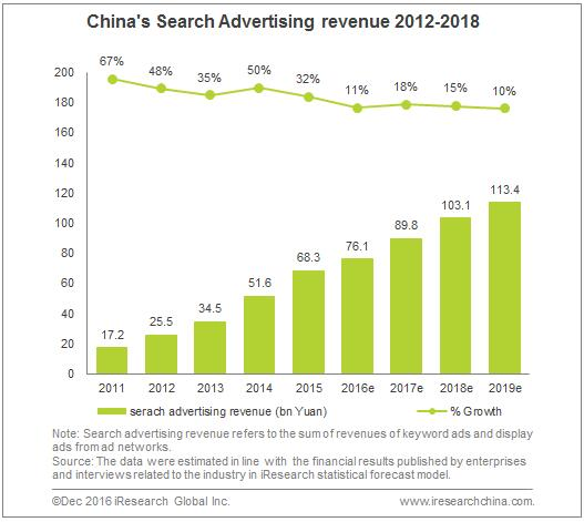 china-searchad_iresearch