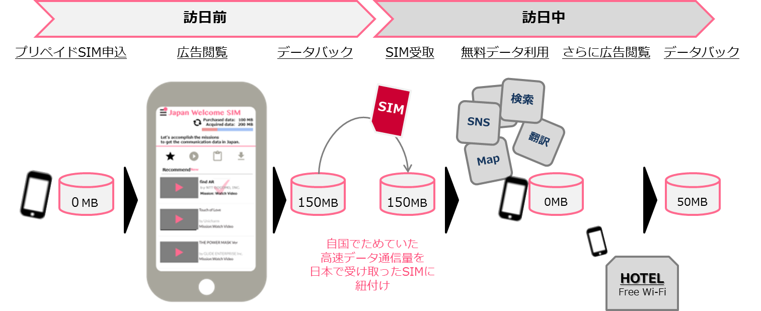 「Japan Welcome SIMTM」の仕組み